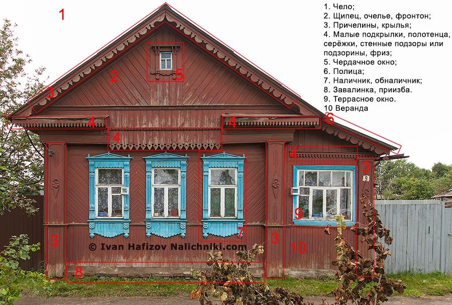 Название элементов украшения традиционного деревянного дома.